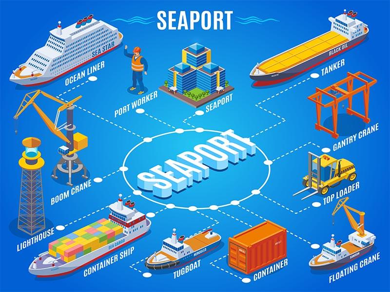 Phân loại tàu vận chuyển bằng đường biển